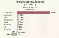 800多人被取消签证!澳大利亚华人,这些事千万别碰
