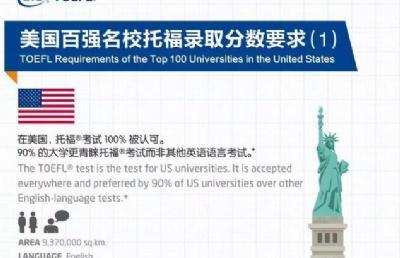 ETS�l布2019美��TOP100大�W托福分�狄�求,�砜纯茨隳苌暾�哪所院校!