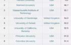 2018CWUR世界大学排名出炉,看看加拿大排名如何