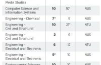 QS世界大学学科排名榜,14个新加坡大学的学科进入全球前10名