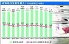新加坡人口问题越来越严重,出生率创八年新低!
