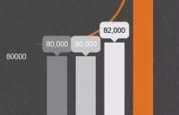 新西兰最高薪行业,最庞大移民职业人群,这个行业值得拥有!