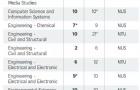 QS世界大学学科排名榜:新加坡公立大学14个学科进入全球前10