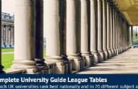 2020年CUG英国大学排名来啦!剑桥牛津继续领跑!圣安跃居第三