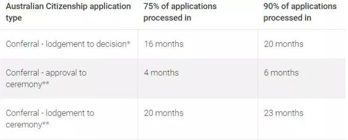 申请澳洲留学的同学注意啦!入籍审批时间持续延长!需尽早提交申请!