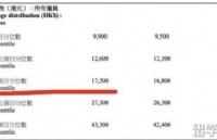 真没想到,香港薪资最高的行业竟然是它!