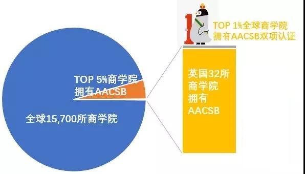 英国商科留学生的梦想地,全球Top1% 精英商学院!
