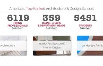 2018--2019年美国最全顶尖建筑院校解析