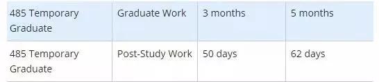 毕业后拿不到PR还想留在澳洲怎么办?这个签证让你毕业后再留2年!