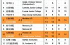 新加坡O水准考试成绩说明