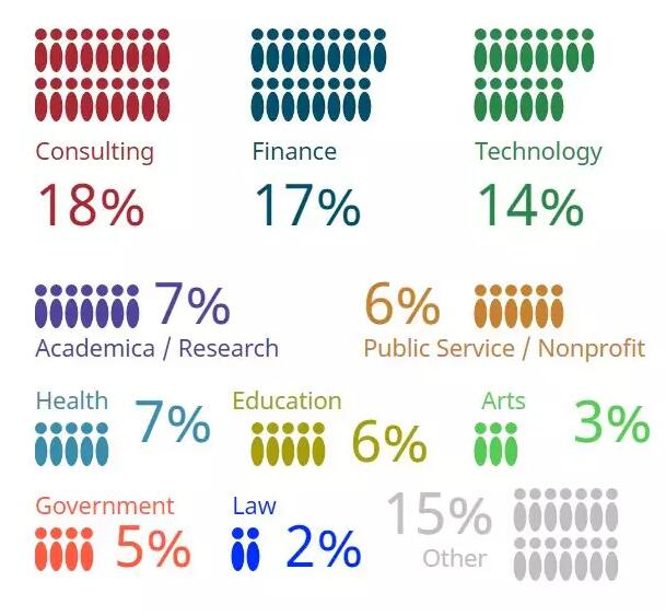 哈佛大学2019届毕业生调查公布:平均成绩A-,毕业起薪7万刀