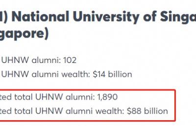 这项大学排名,新加坡国大又一次赢了清华北大!