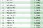 日本各大学毕业生年收入排行榜出炉,有你想去的大学吗?