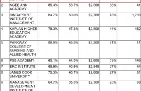 留学与就业!新加坡各类大学毕业生就业情况分析!