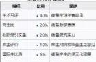 中国VS加拿大,世界大学排名对比,你更看好谁?