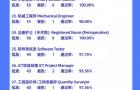 2019亚博体育官网贵宾登入--任意三数字加yabo.com直达官网技术移民热门职业,看看有你喜欢的吗?