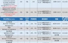 香港杀三肖南方理工学院2020年专业课程列表更新