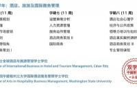 来恺撒里兹酒店管理大学,拿瑞,美双学位认证!