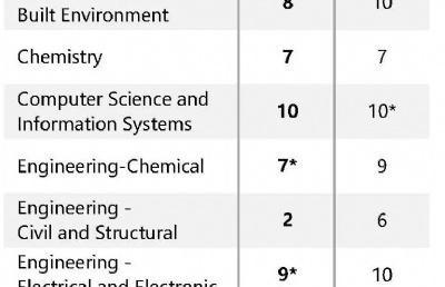 为什么新加坡国立大学在国内知名度这么高?