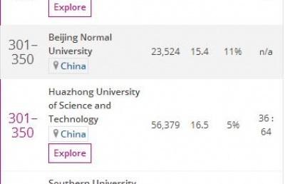 新加坡私立大学合作大学2020泰晤士世界大学排名再创新高!