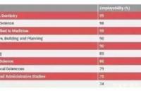 英国威廉希尔哪些专业收入、就业率高的出奇?
