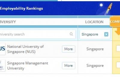 2020QS世界大学就业力排名公布!新加坡国大排名上升9位!