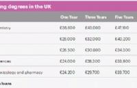 英国留学收入最高专业排名!快来看看什么专业最有钱途......