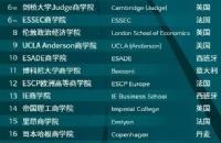 2020年QS全球MBA和商科硕士排名出炉,欧洲大陆有哪些大学入列?