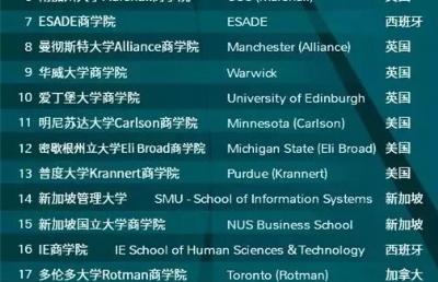 2020QS全球MBA和商科硕士排名公布!NUS、NTU上榜亚洲TOP10!