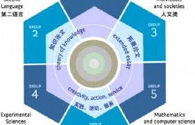 留学新加坡国际学校,IB和IBDP、GCSE和IGCSE如何区分?