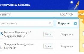 2020QS世界大学就业力排名榜,新加坡国大位居全球第24位!