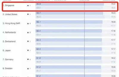 《2019全球竞争力报告》:新加坡超美国,成全球竞争力最强经济体!