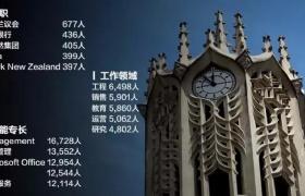 中国学生该如何申请奥克兰大学的专业课呢?