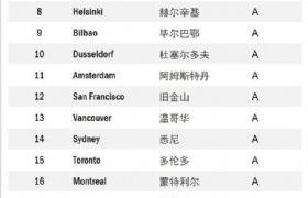"""""""智能城市指数""""调查结果公布,新加坡成全球最智能城市!"""