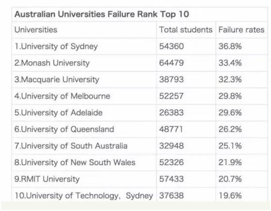 澳洲留学挂科率20%,想要不挂科,这7个技能不能少!