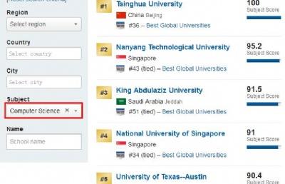 新加坡NUS、NTU多专业排名位居US News世界大学专业排名前10!