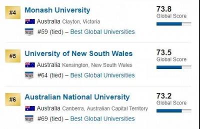 排名又升了!世界200强、澳洲第1新兴大学、5星好评大学,这就是科廷!