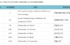 2020QS世界大学排行榜Top200,瑞士有7所大学入榜