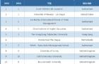 2019QS世界大学酒管专业排名,瑞士两所大学占据前三