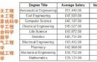 盘点那些理工科最挣钱的专业,年薪高达45万!