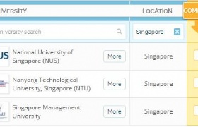 2020年QS世界大学排名,新加坡南大国大并列亚洲第1!