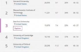 2019THE世界大学声誉排名榜:新加坡国大位居全球第24位!