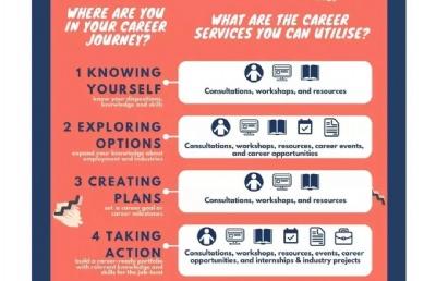 就业为王丨新加坡的私立大学竟是这样解决学生就业问题的!