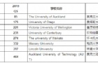2020年QS新西兰大学排名全新出炉啦!