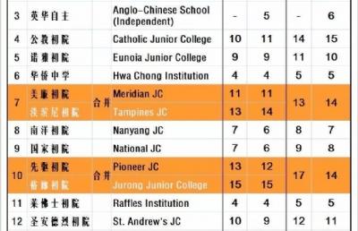 2019年新加坡O水准考试正式结束,升学怎么选,你了解吗?