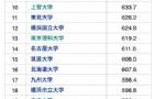 日本各大学就业率排名发布,有你想申请的吗?