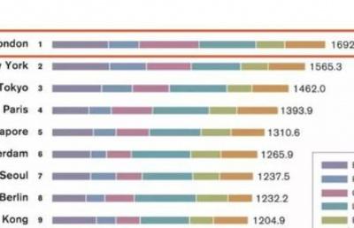 2019全球城市实力排行榜,新加坡连续9年稳居第五!