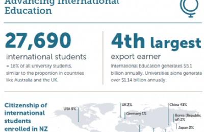新西兰留学:新西兰大学就业率如何?