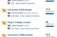 2020年USnews世界大学排名―英国TOP10!