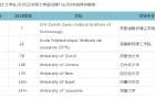 2020QS世界大学排行榜Top200,瑞士有七所大学排名情况